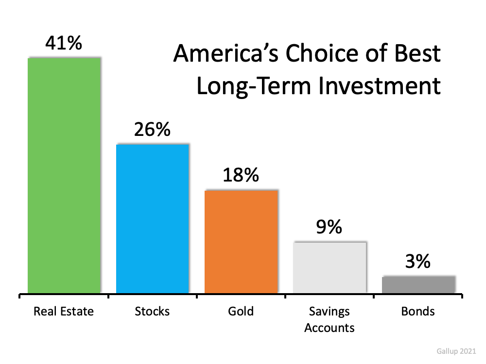 Long Term Investments for America in 2021 comparing Real Estate, Stocks, Gold, Savings Accounts and Bonds.